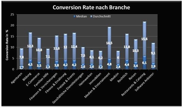Conversion-Rate-nach-Branche