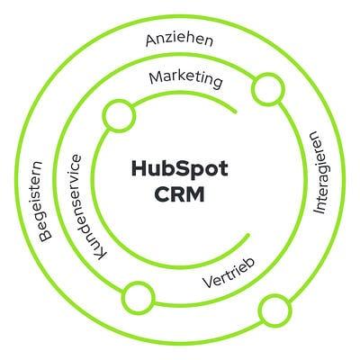 HubSpot CRM Ebenen