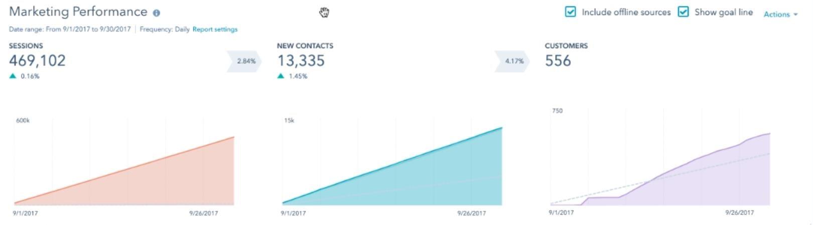 Marketing Performance Übersicht HubSpot