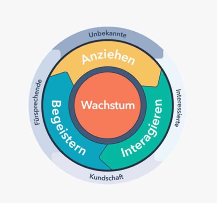 Inbound Methodik Kreislauf