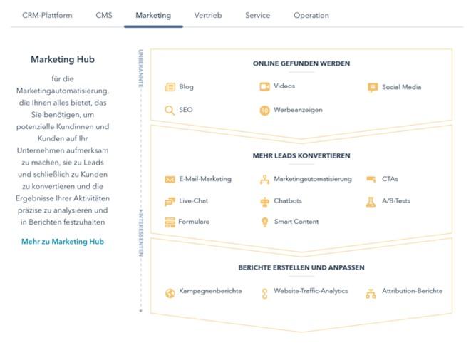 Marketing HubSpot Angebot
