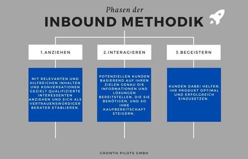 Phasen der Inbound Methodik Abbildung