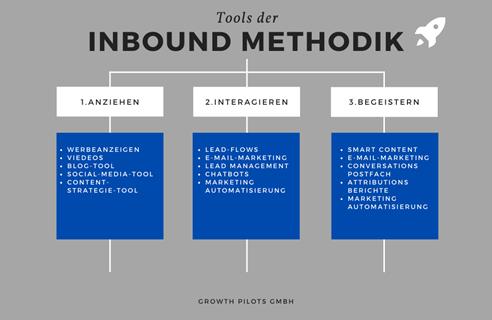 Tools der Inbound Methodik Abbildung