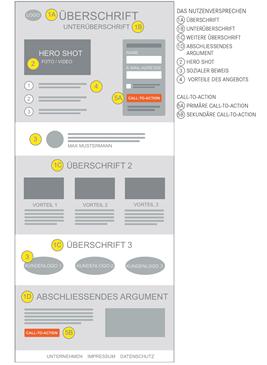 Aufbau einer koversionsstarken Landing Page