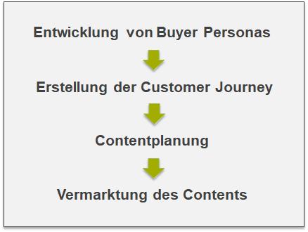 Rückblick – Planung, Vermarktung entlang der Customer Journey