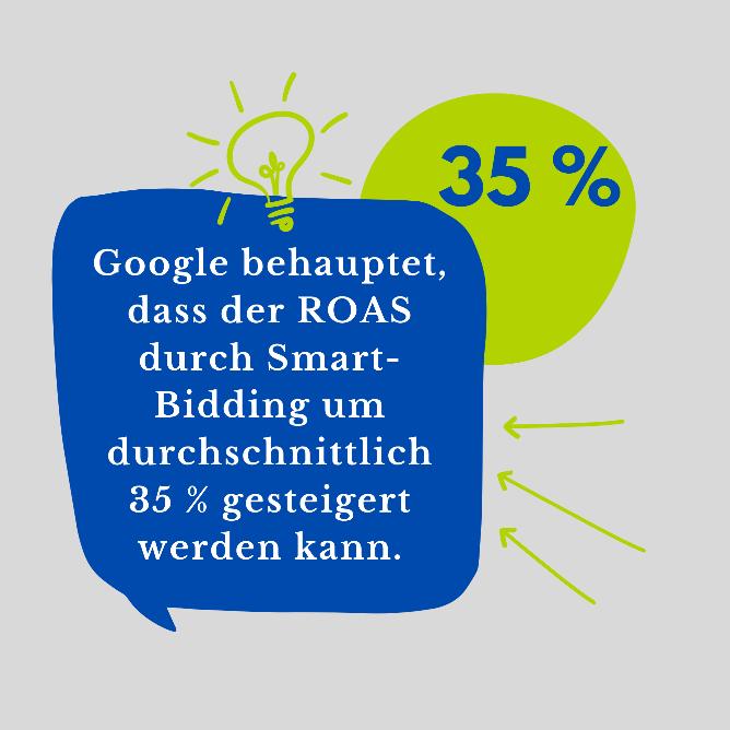 35% Steigerung der ROAS durch Smart Bidding