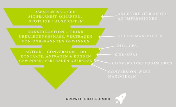 Smart Bidding mit Bezug auf die Kundenreise (Customer Journey) und den Conversion Funnel