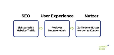Einfluss von SEO auf die User Experience auf die Nutzer