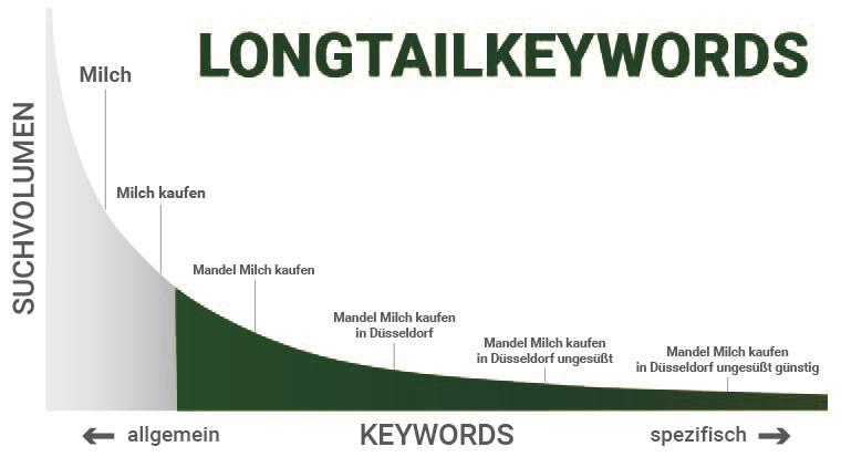 Grafik-Longtail-Keywords-1