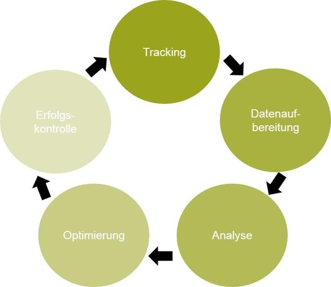 KPI-Tracking-Entwicklung