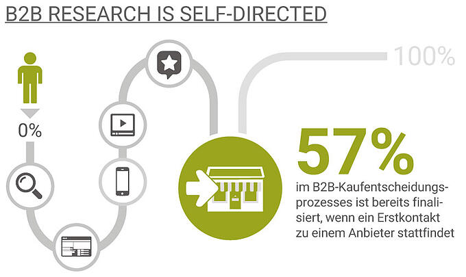 b2b_research_selfdirected_mit_headline