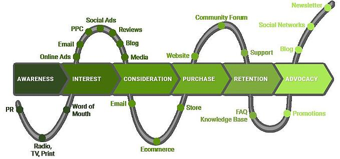 customer_journey-reduziert