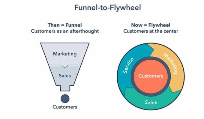 flywheel-to-funnel