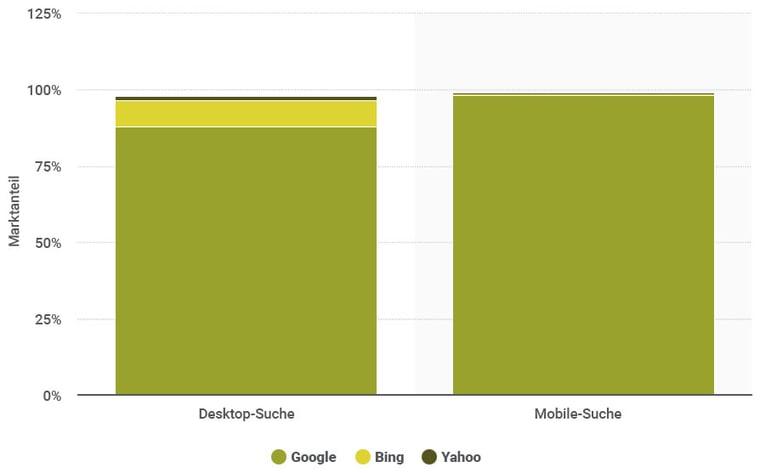 marktanteile_desktop_mobile